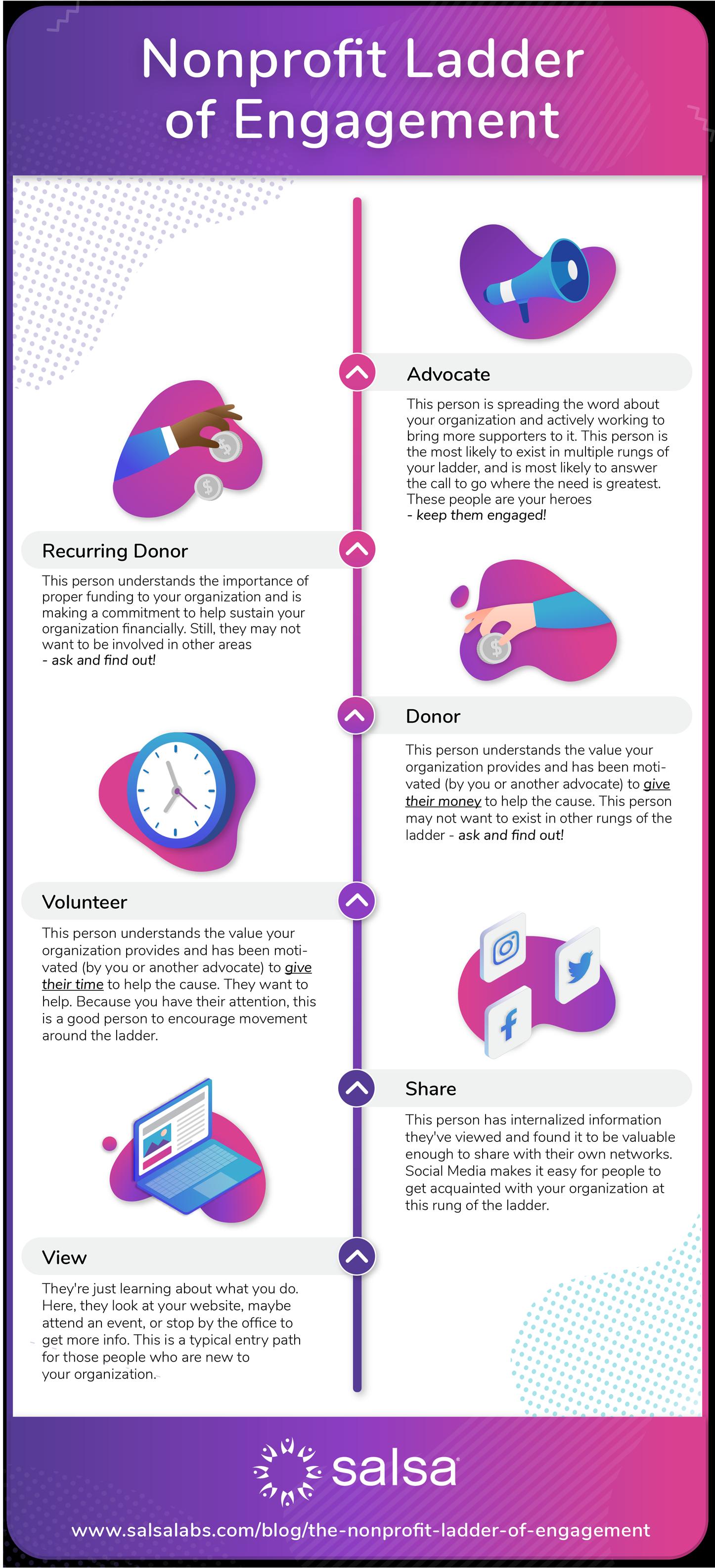nonprofit ladder-of-engagement-01-ladder-infographic