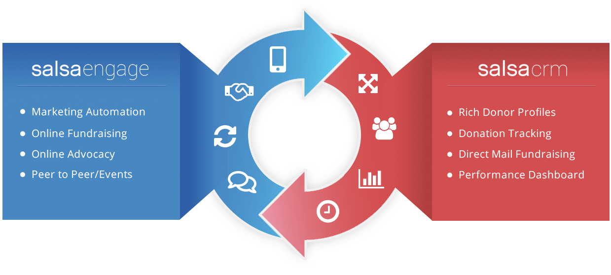 CRM-Engage-Integration-Graphic-Fundraising