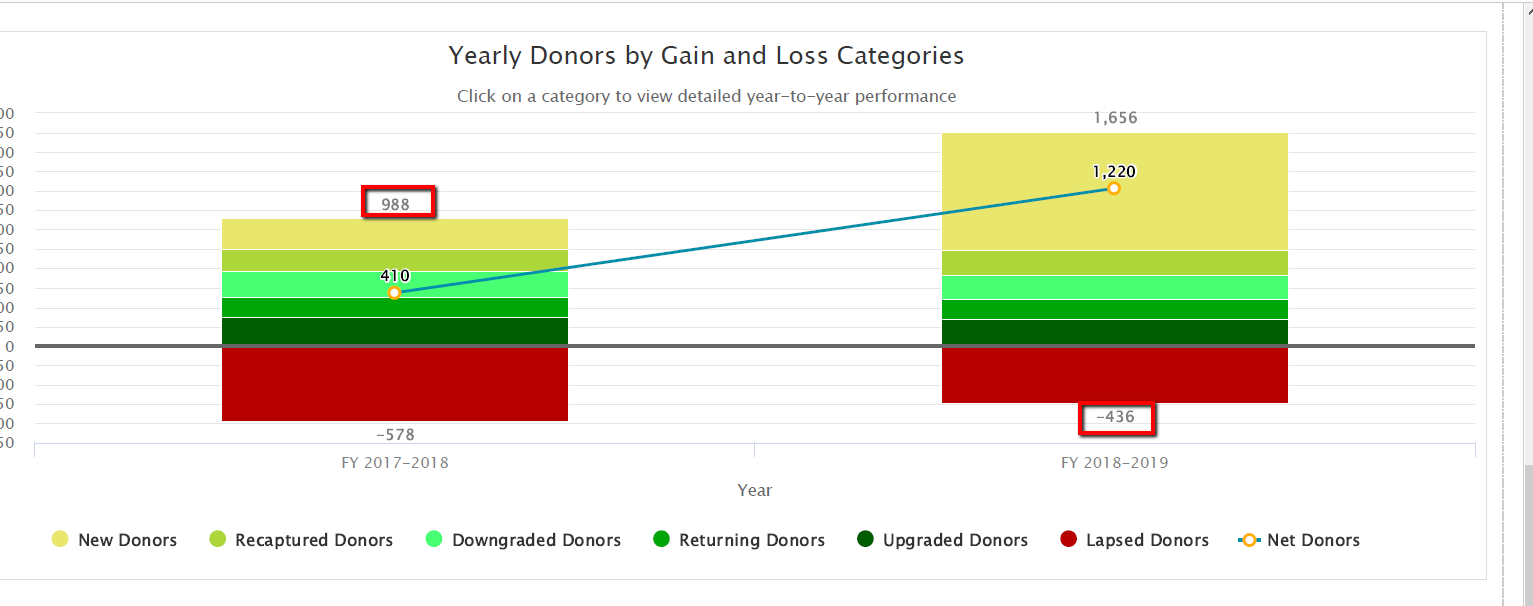 Nonprofit KPIs like donor retention rate are easy to calculate with Salsa Engage