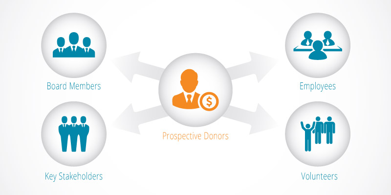 Take a look at all the prospective donors you can approach to increase your donor acquisition rates.