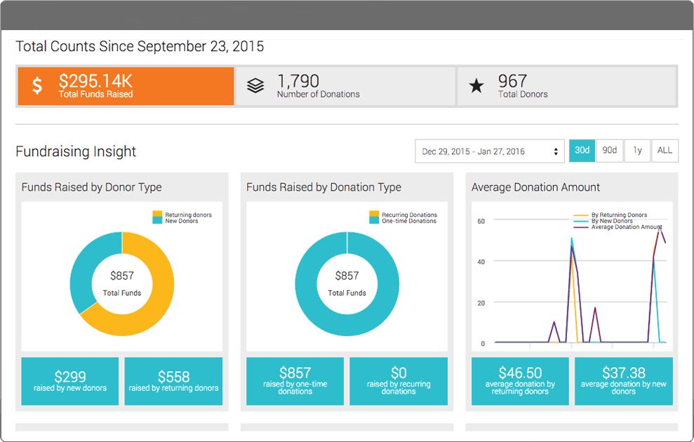 Use your CRM's reports to help your donor retention strategy.