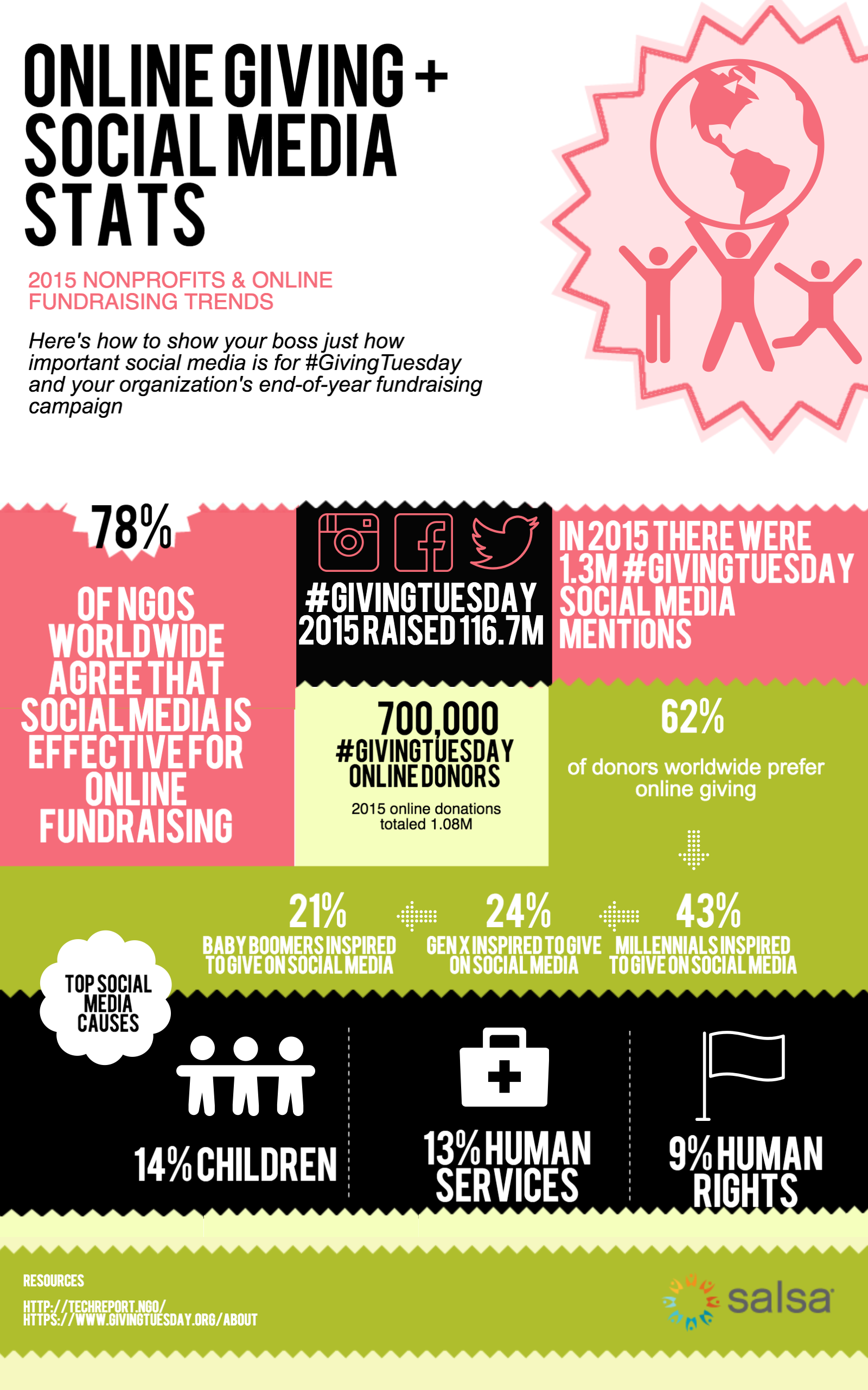 Online Giving + Social Media Stats infographic (essentially showing that social media does help with online giving)