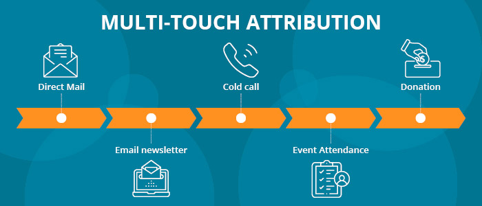 Consider a multi-touch attribution Salesforce fundraising campaign.