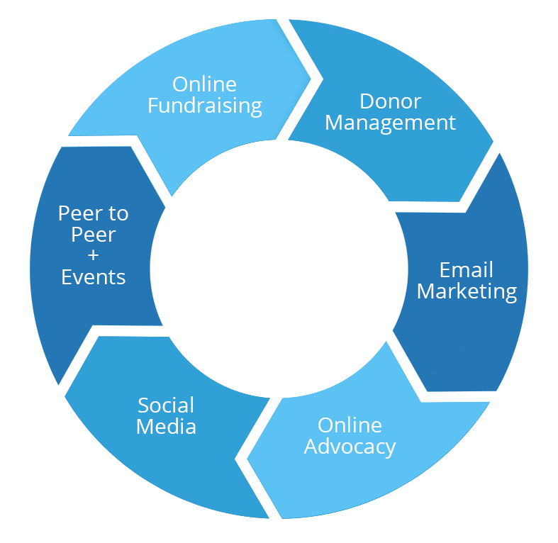 Why Salsa? Choosing the Best Nonprofit Software
