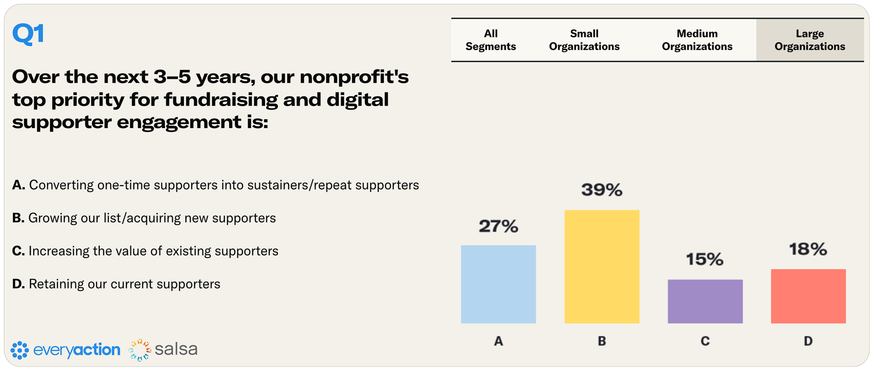 Nonprofit Fundraising Survey Q1 Large Nonprofits Image