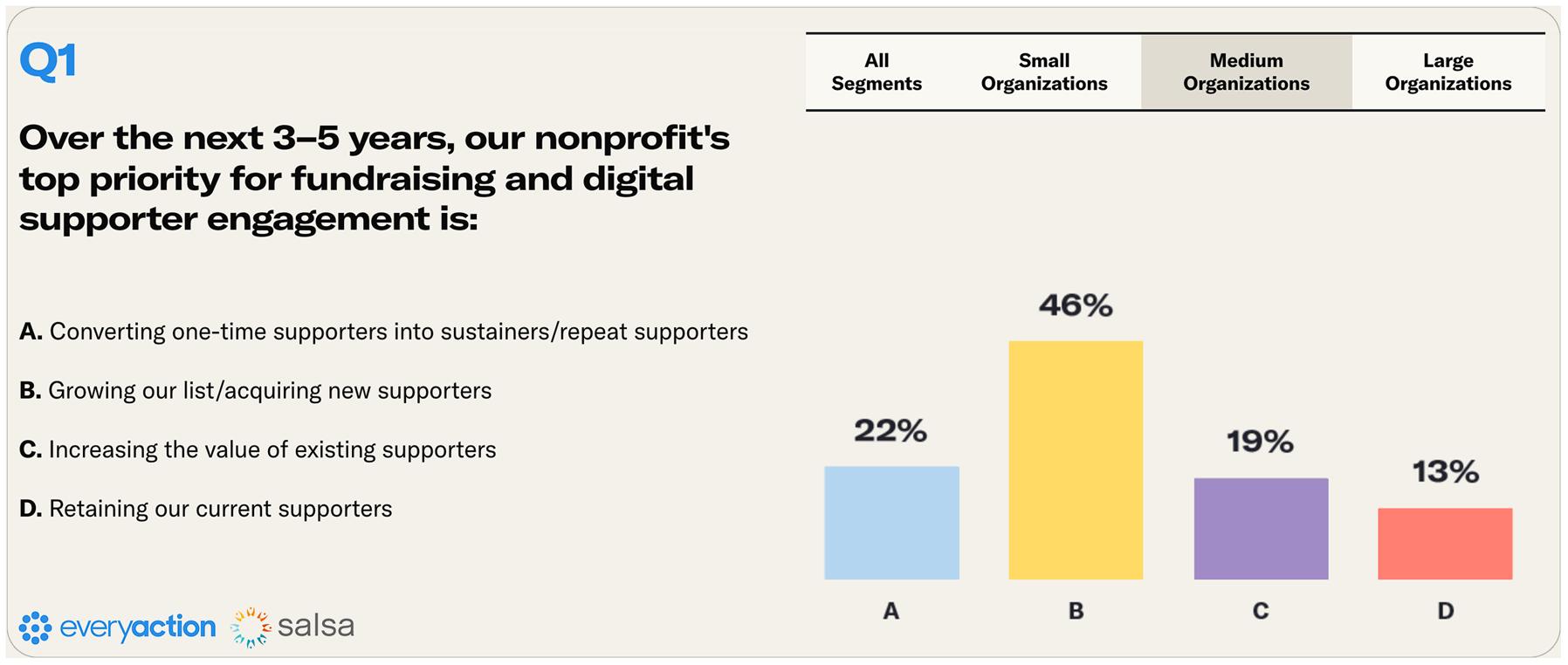Nonprofit Fundraising Survey Q1 Medium Nonprofits Image