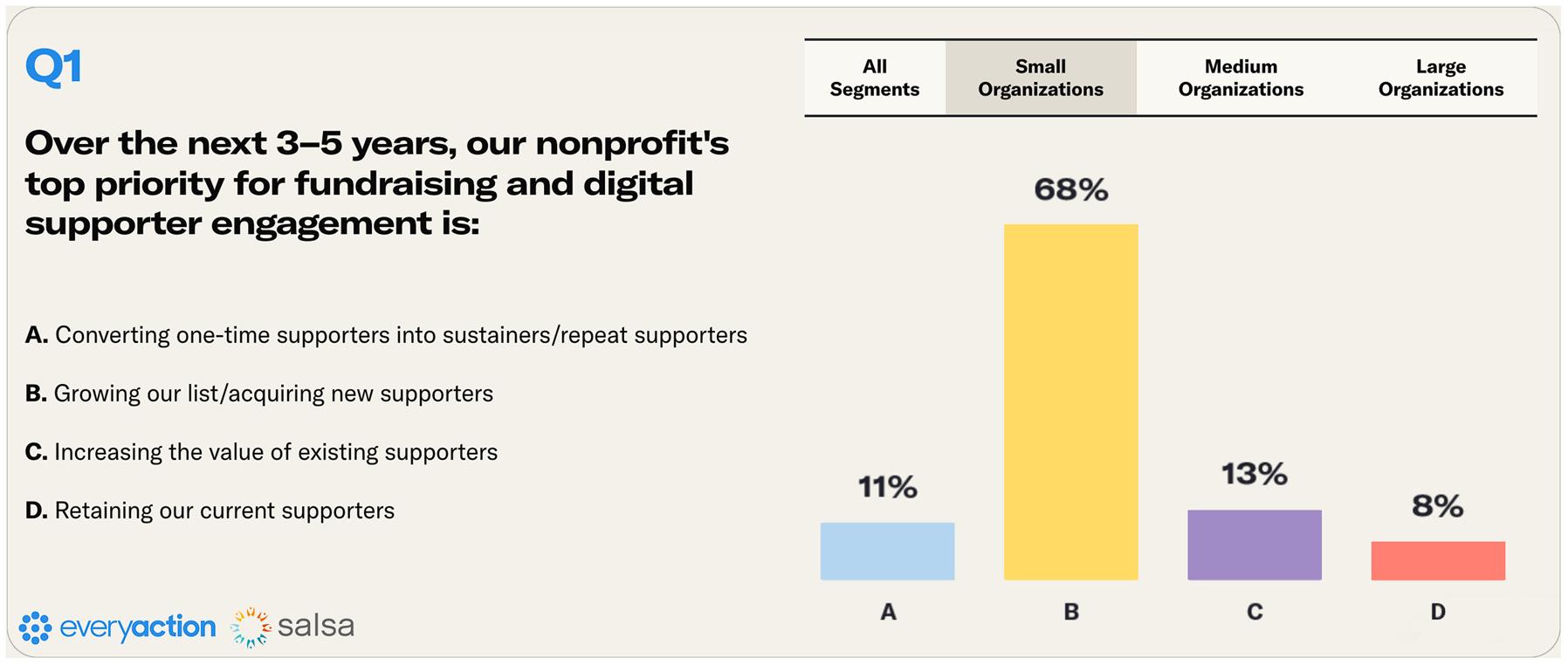 Nonprofit Fundraising Survey Q1 Small Nonprofits Image