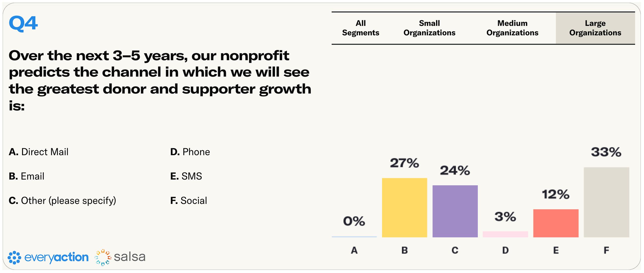 Nonprofit Fundraising Survey Q4 Large Nonprofits Image