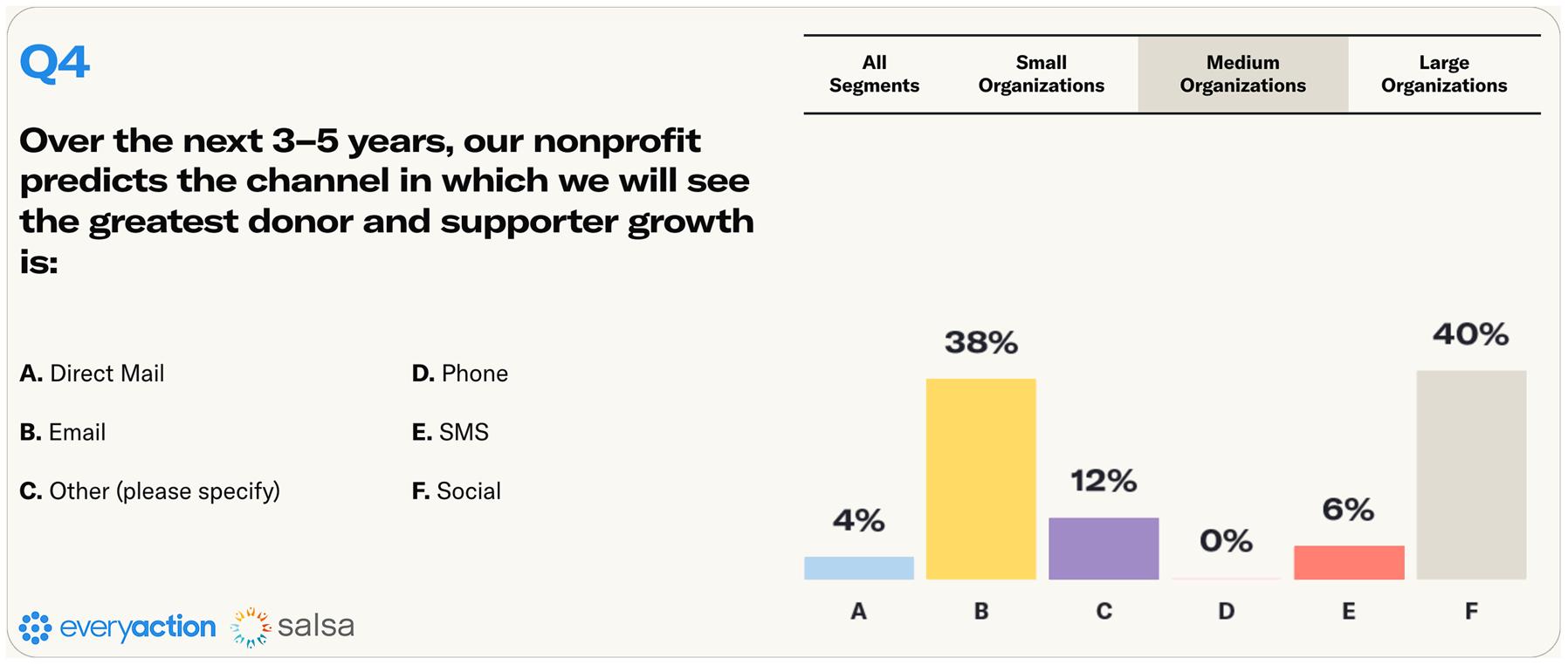Nonprofit Fundraising Survey Q4 Medium Nonprofits Image