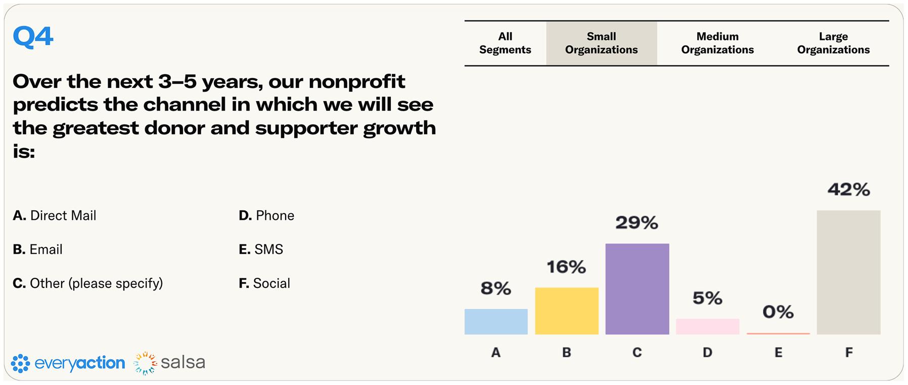 Nonprofit Fundraising Survey Q4 Small Nonprofits Image