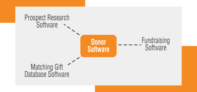 Here is how integrations should work with your donor software.