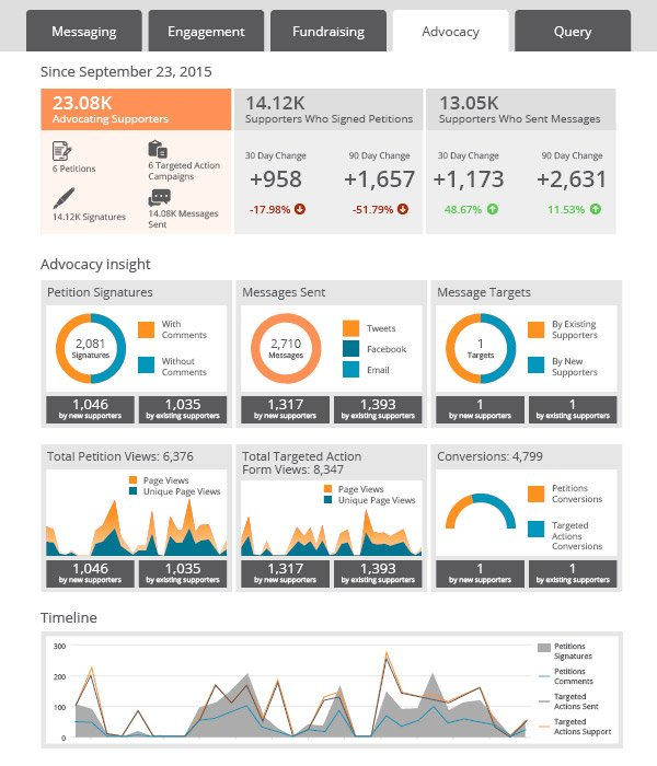 Online dashboards can give a good overview of your organization's successful grassroots nonprofit marketing campaign strategies.