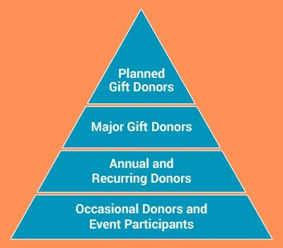 The donor pyramid is organized from bottom to top: occasional donors and event participants, annual and recurring donors, major gift donors, and planned gift donors.