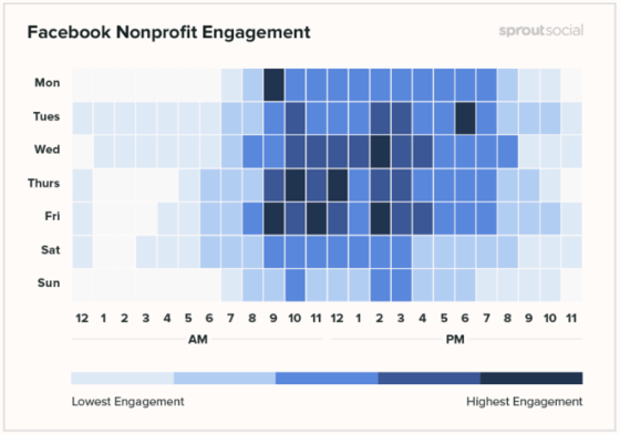 Marketing automation for nonprofits helps your organization hit the peak usage times when posting to social media.