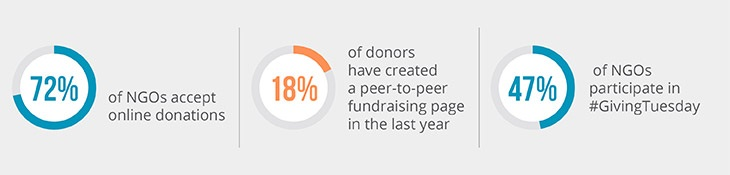 Statistics show how important it is to follow trends to drive donations for nonprofits.