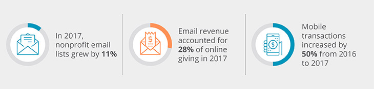 Statistics show how different outreach strategies result in online donations for nonprofits.