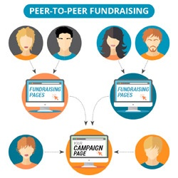 Embrace peer-to-peer fundraising for effective collection of online donations for nonprofits.