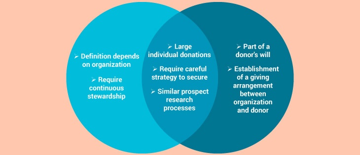 Major gifts and planned giving have quite a bit in common, but are ultimately two separate entities.