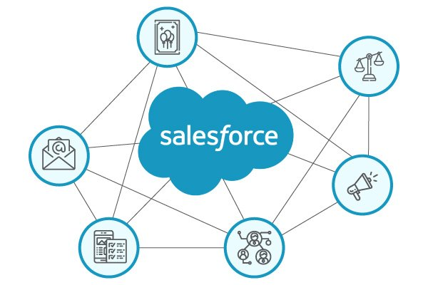 Salesforce fundraising software offers features that all connect with one another.