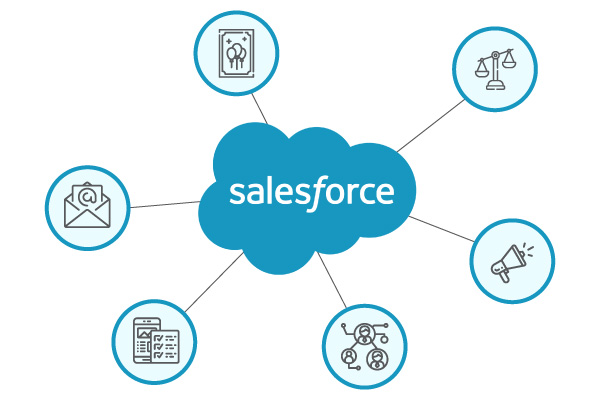 Salesforce apps connect to the Salesforce CRM, but do not connect to one another like nonnative Salesforce fundraising software.