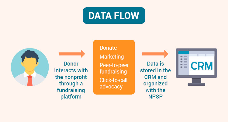 Data flows from the donor to the CRM and is organized using the Salesforce Nonprofit Success Pack.