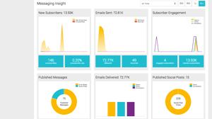 Dashboard Analytics