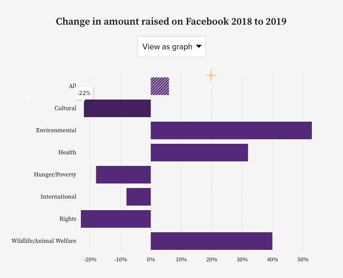 Chart showing change in amount raised on Facebook 2018 to 2019